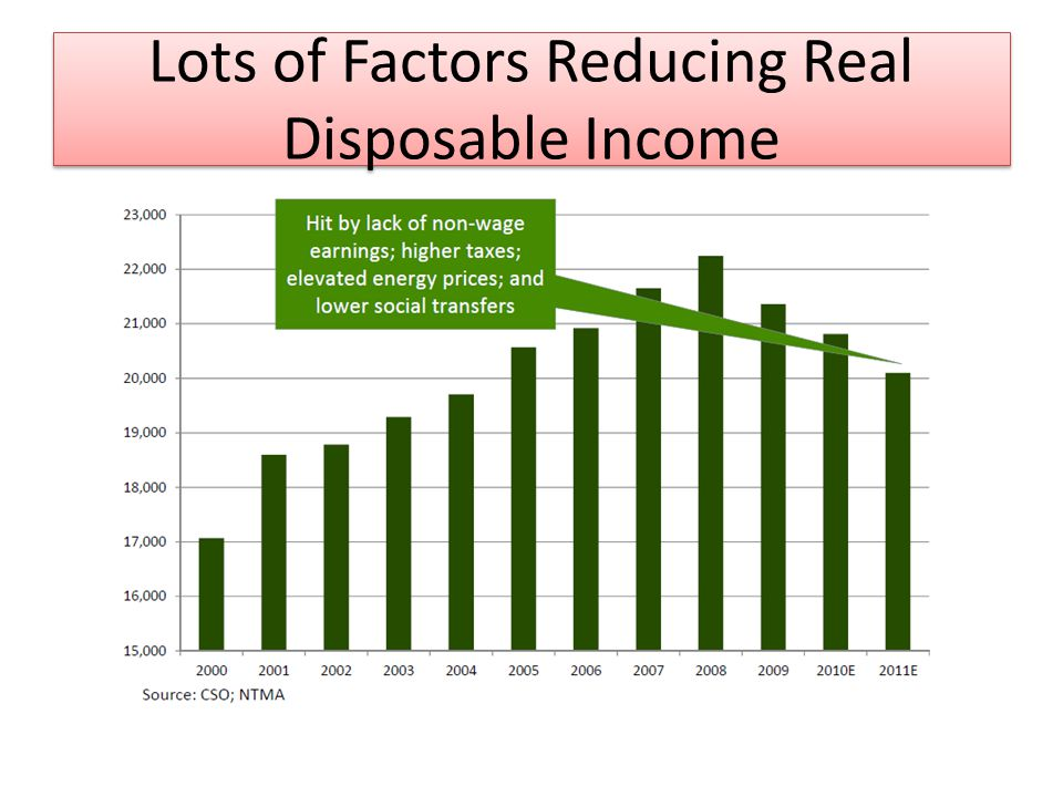 Lots of Factors Reducing Real Disposable Income