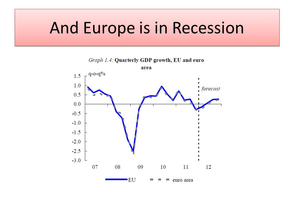 And Europe is in Recession