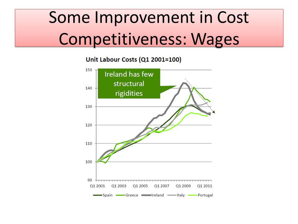 Some Improvement in Cost Competitiveness: Wages