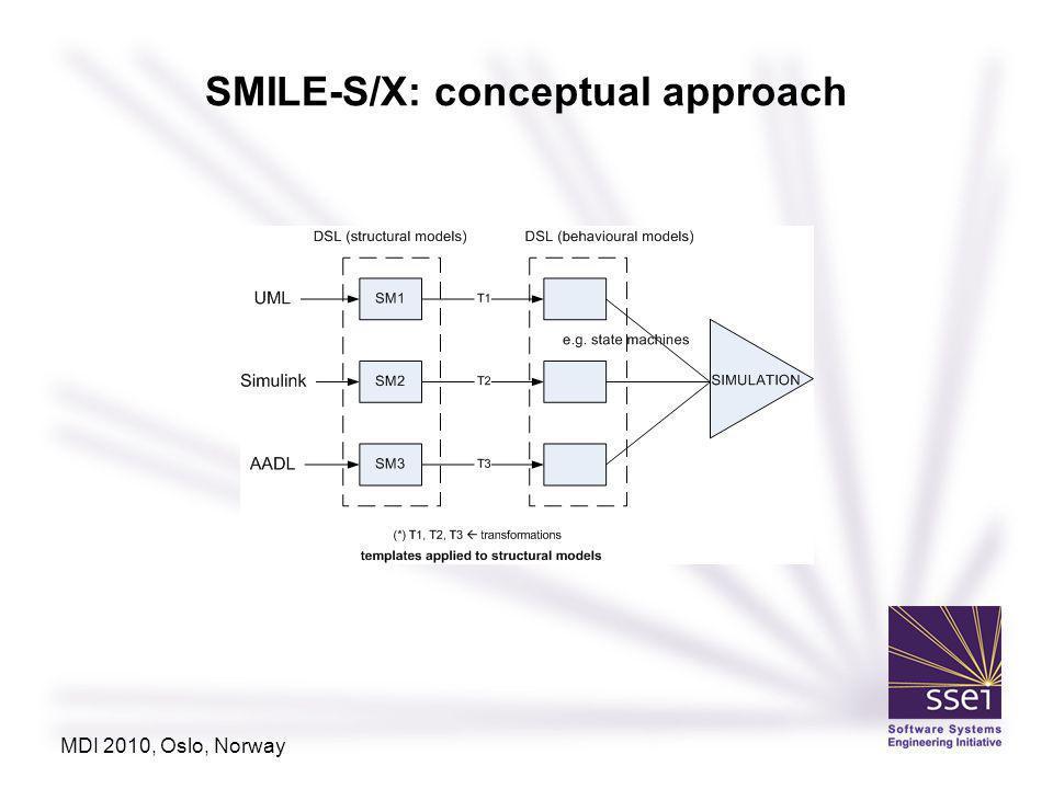 SMILE-S/X: conceptual approach MDI 2010, Oslo, Norway
