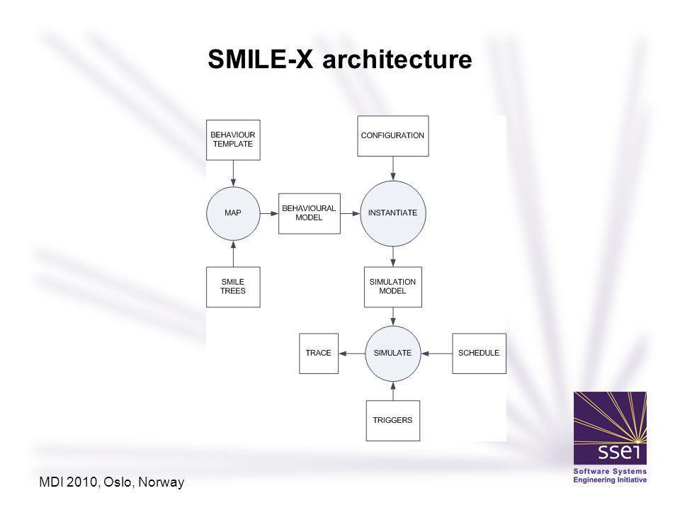 SMILE-X architecture MDI 2010, Oslo, Norway