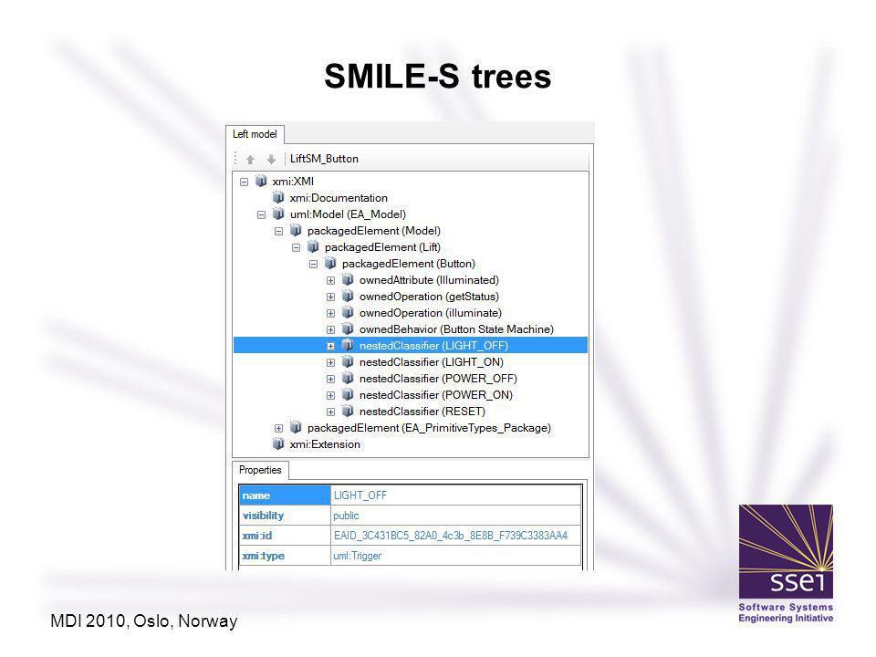 SMILE-S trees MDI 2010, Oslo, Norway