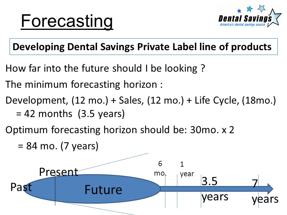 Forecasting How far into the future should I be looking ? The minimum forecasting horizon : Development, (12 mo.) + Sales, (12 mo.) + Life Cycle, (18m