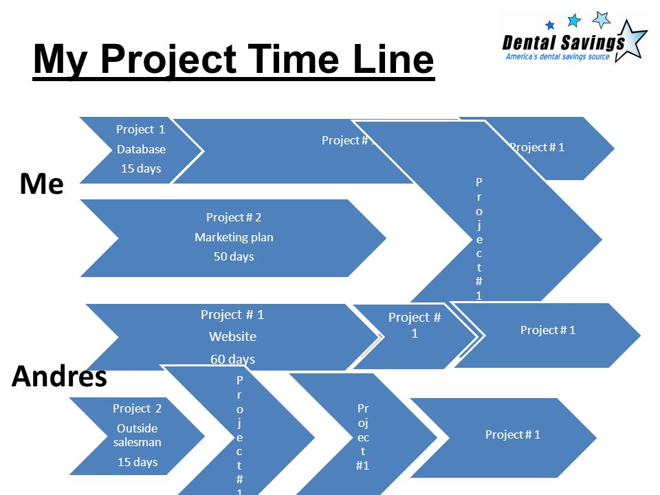 My Project Time Line Project 1 Database 15 days Project # 1 Project # 2 Marketing plan 50 days Project#1Project#1 Project # 1 Website 60 days Project