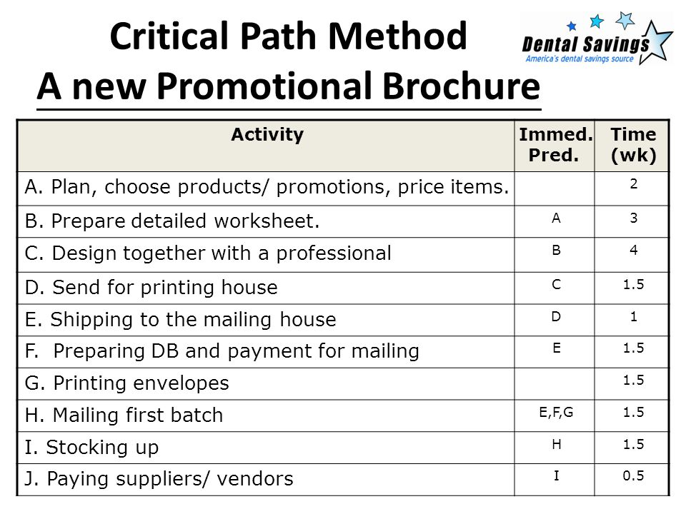 Critical Path Method A new Promotional Brochure ActivityImmed. Pred. Time (wk) A. Plan, choose products/ promotions, price items. 2 B. Prepare detaile