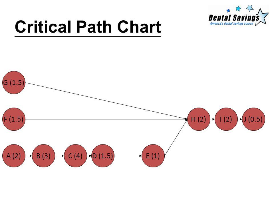 Critical Path Chart J (0.5)I (2)H (2) G (1.5) F (1.5) E (1)D (1.5)C (4)B (3)A (2)