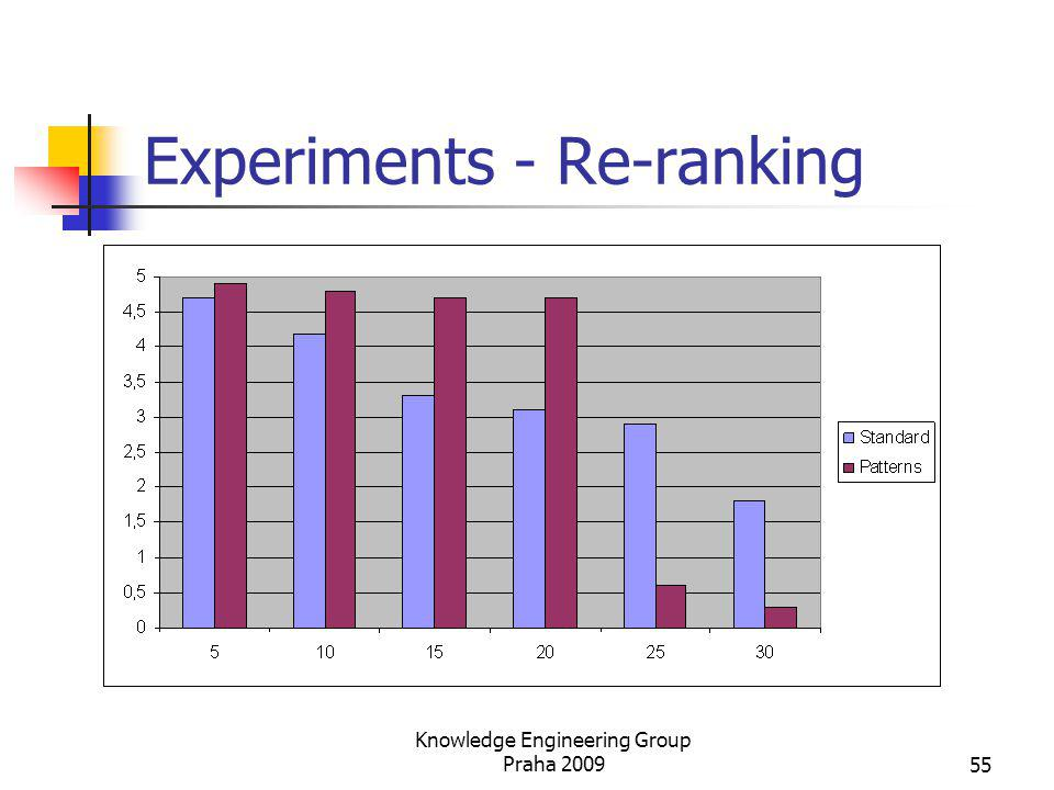 Experiments - Re-ranking Knowledge Engineering Group Praha 200955