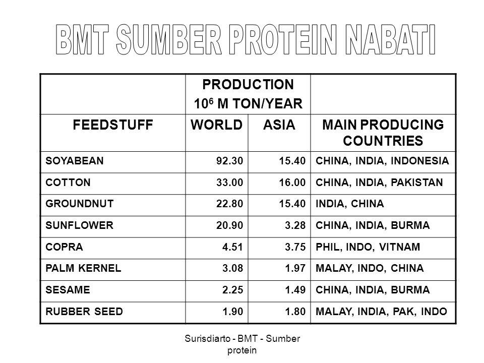 Surisdiarto - BMT - Sumber protein PRODUCTION 10 6 M TON/YEAR FEEDSTUFFWORLDASIAMAIN PRODUCING COUNTRIES SOYABEAN92.3015.40CHINA, INDIA, INDONESIA COT
