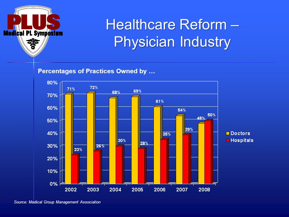 Source: Medical Group Management Association Percentages of Practices Owned by … Healthcare Reform – Physician Industry