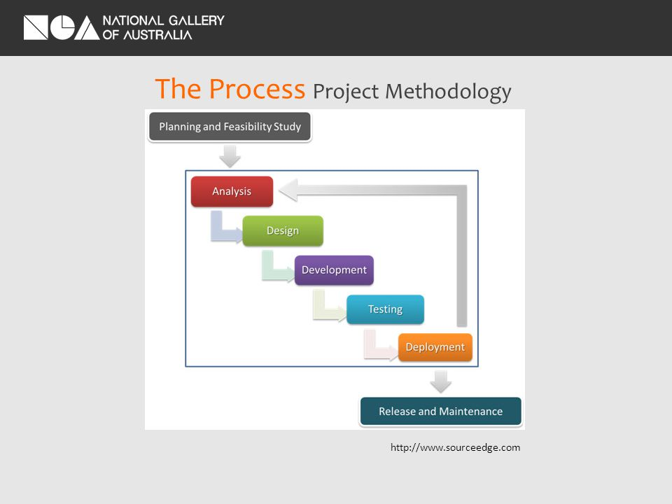 The Process Project Methodology http://www.sourceedge.com
