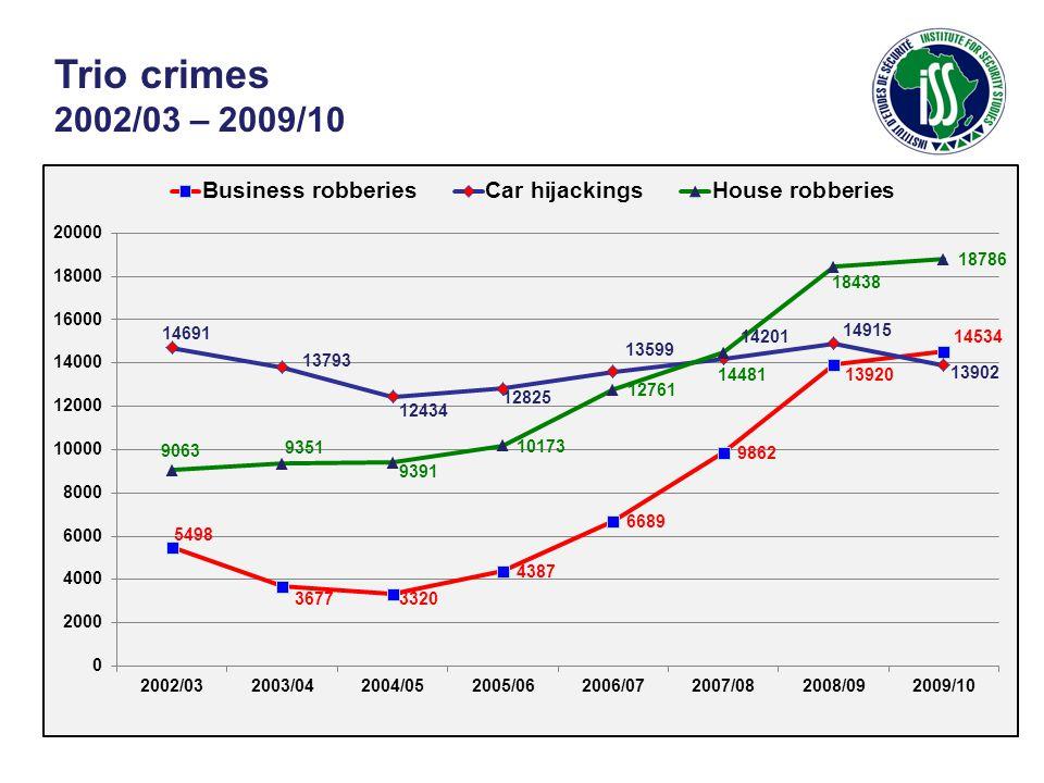 Trio crimes 2002/03 – 2009/10