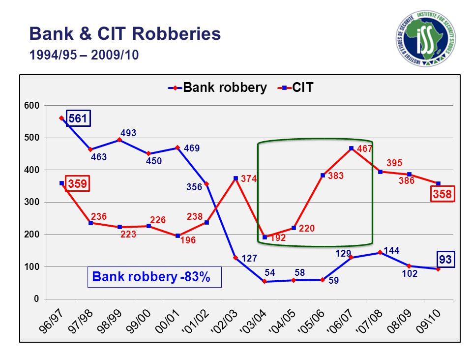 Bank & CIT Robberies 1994/95 – 2009/10 Bank robbery -83%