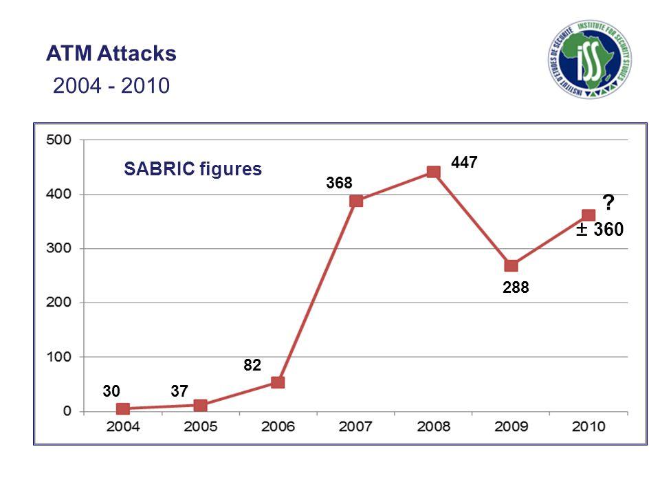 3037 82 368 447 288 SABRIC figures ATM Attacks 2004 - 2010 ± 360