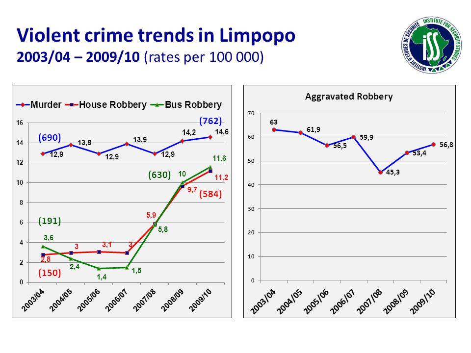 Violent crime trends in Limpopo 2003/04 – 2009/10 (rates per 100 000) (150) (584) (191) (630) (690) (762)
