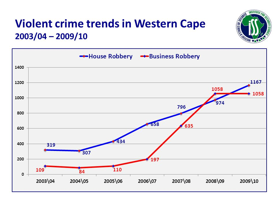 Violent crime trends in Western Cape 2003/04 – 2009/10