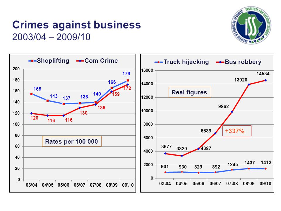 Rates per 100 000 Real figures Crimes against business 2003/04 – 2009/10 +337%