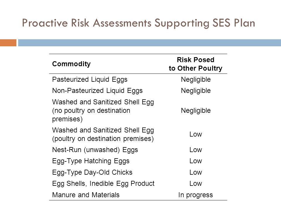 Proactive Risk Assessments Supporting SES Plan Commodity Risk Posed to Other Poultry Pasteurized Liquid EggsNegligible Non-Pasteurized Liquid EggsNegligible Washed and Sanitized Shell Egg (no poultry on destination premises) Negligible Washed and Sanitized Shell Egg (poultry on destination premises) Low Nest-Run (unwashed) EggsLow Egg-Type Hatching EggsLow Egg-Type Day-Old ChicksLow Egg Shells, Inedible Egg ProductLow Manure and MaterialsIn progress