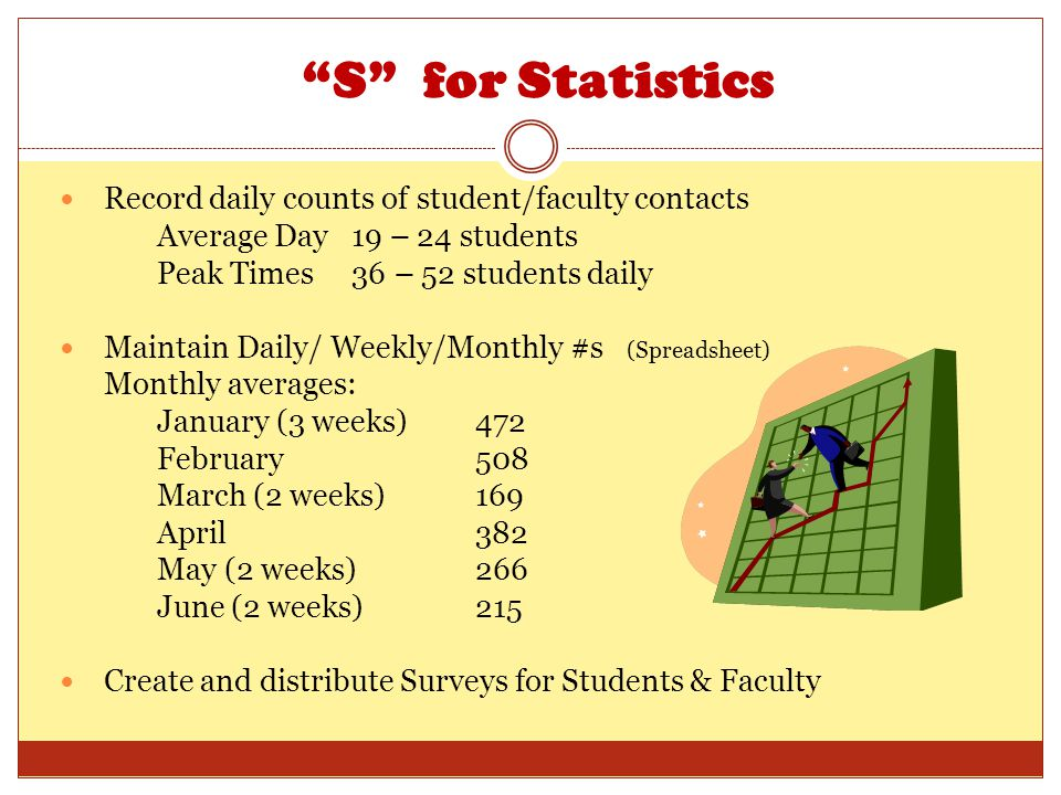 S for Statistics Record daily counts of student/faculty contacts Average Day 19 – 24 students Peak Times 36 – 52 students daily Maintain Daily/ Weekly/Monthly #s (Spreadsheet) Monthly averages: January (3 weeks) 472 February 508 March (2 weeks) 169 April 382 May (2 weeks) 266 June (2 weeks) 215 Create and distribute Surveys for Students & Faculty