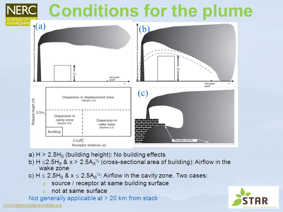 www.radioecology-exchange.org (a) (b) (c) Conditions for the plume a) H > 2.5H B (building height): No building effects b) H 2.5H B & x > 2.5A B ½ (cross-sectional area of building): Airflow in the wake zone c) H 2.5H B & x 2.5A B ½ : Airflow in the cavity zone.