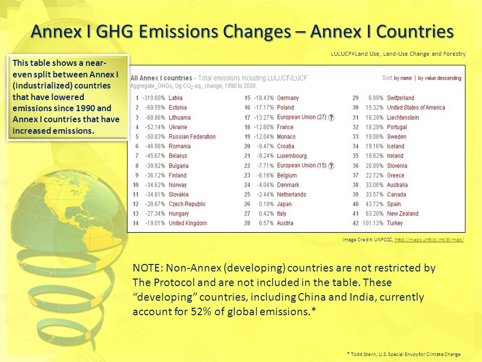 NOTE: Non-Annex (developing) countries are not restricted by The Protocol and are not included in the table.