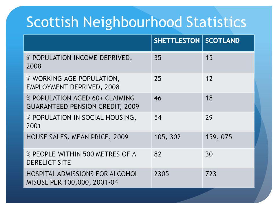 Scottish Neighbourhood Statistics Table of figures SHETTLESTONSCOTLAND % POPULATION INCOME DEPRIVED, 2008 3515 % WORKING AGE POPULATION, EMPLOYMENT DE