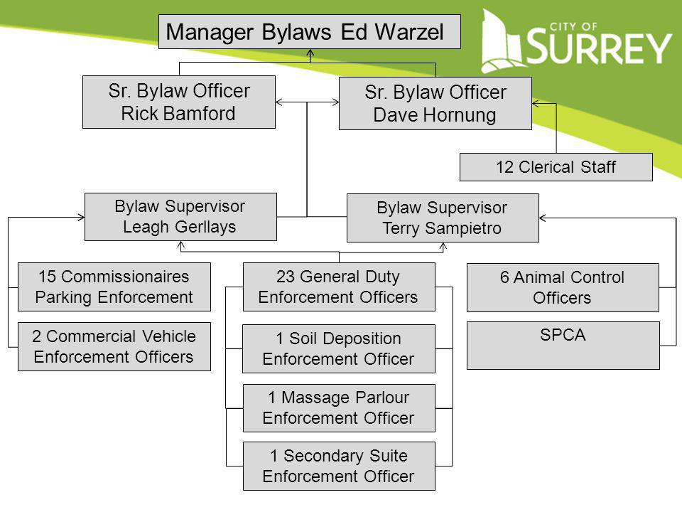 Manager Bylaws Ed Warzel Sr. Bylaw Officer Rick Bamford Sr.