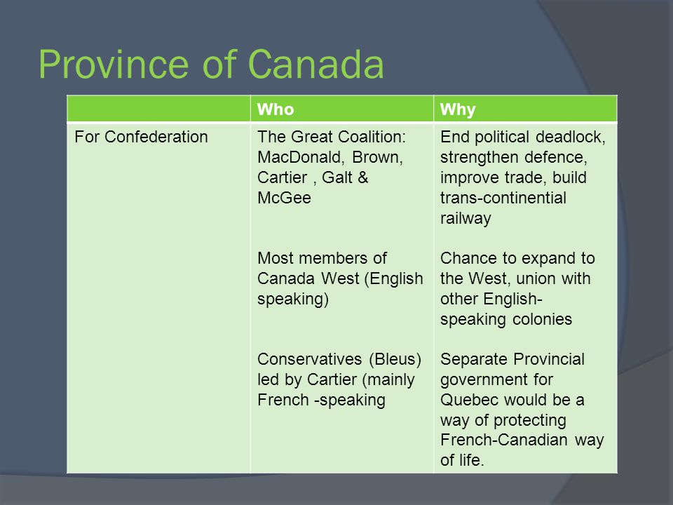 Province of Canada WhoWhy For ConfederationThe Great Coalition: MacDonald, Brown, Cartier, Galt & McGee Most members of Canada West (English speaking)