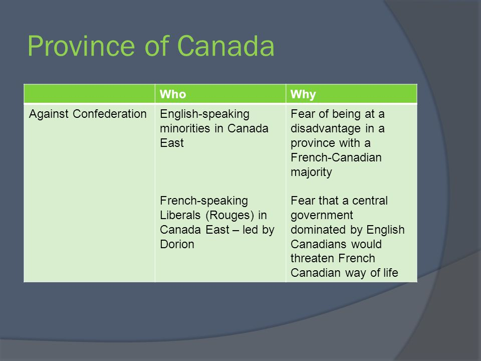 Province of Canada WhoWhy Against ConfederationEnglish-speaking minorities in Canada East French-speaking Liberals (Rouges) in Canada East – led by Do