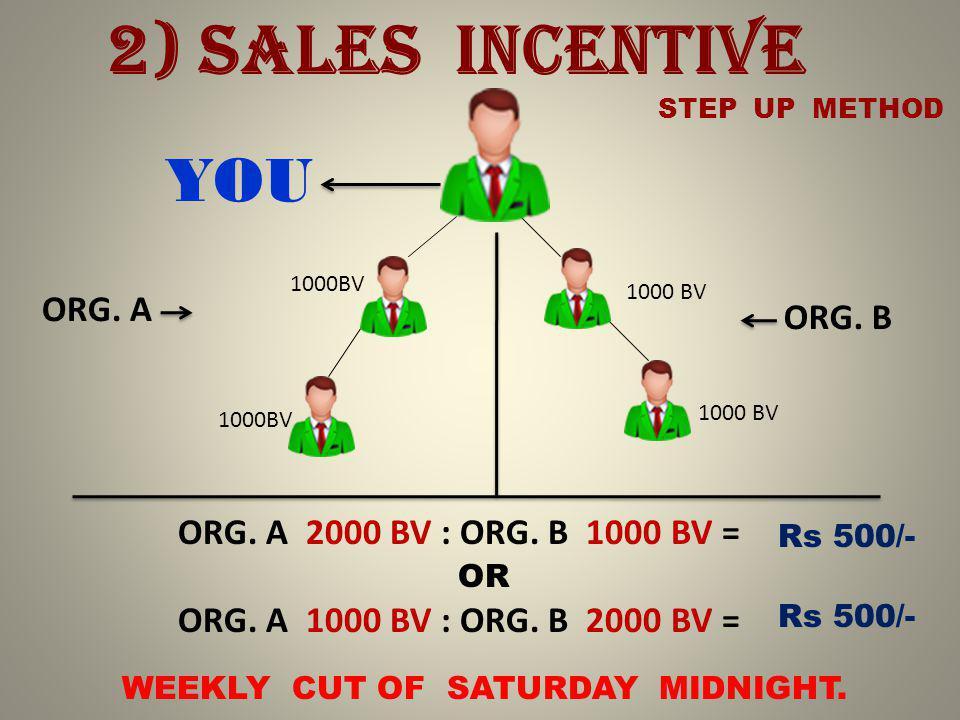 2) SALES INCENTIVE 1000BV ORG. A ORG. B ORG. A 2000 BV : ORG. B 1000 BV = YOU Rs 500/- OR ORG. A 1000 BV : ORG. B 2000 BV = Rs 500/- STEP UP METHOD 10