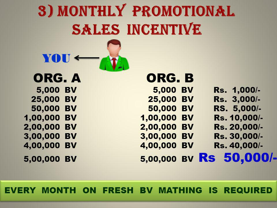3) MONTHLY PROMOTIONAL SALES INCENTIVE YOU ORG. A ORG.