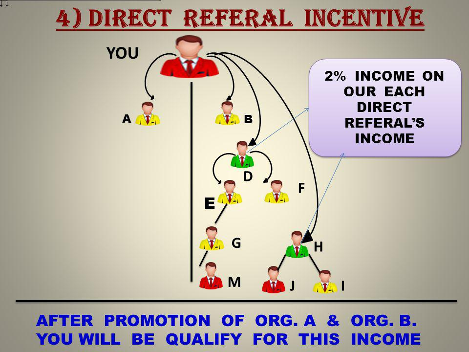 YOU D F E G H M JI 4) DIRECT REFERAL INCENTIVE A B AFTER PROMOTION OF ORG.