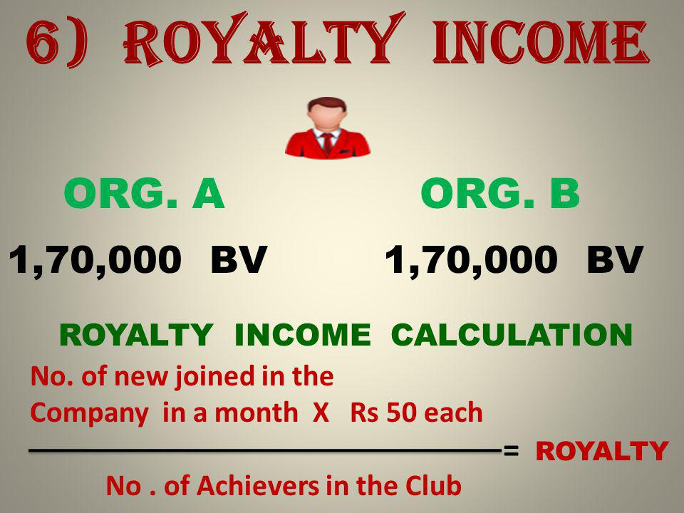 6) ROYALTY INCOME ORG. A ORG. B 1,70,000 BV ROYALTY INCOME CALCULATION No.