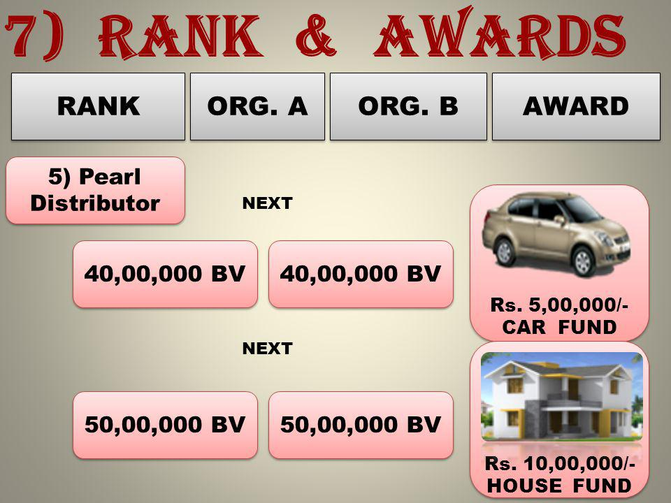 7) RANK & AWARDS RANK AWARD ORG. A ORG. B 5) Pearl Distributor 40,00,000 BV Rs.