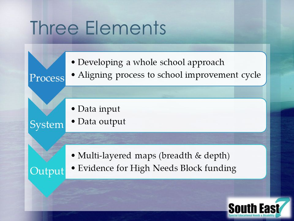 Three Elements Process Developing a whole school approach Aligning process to school improvement cycle System Data input Data output Output Multi-laye