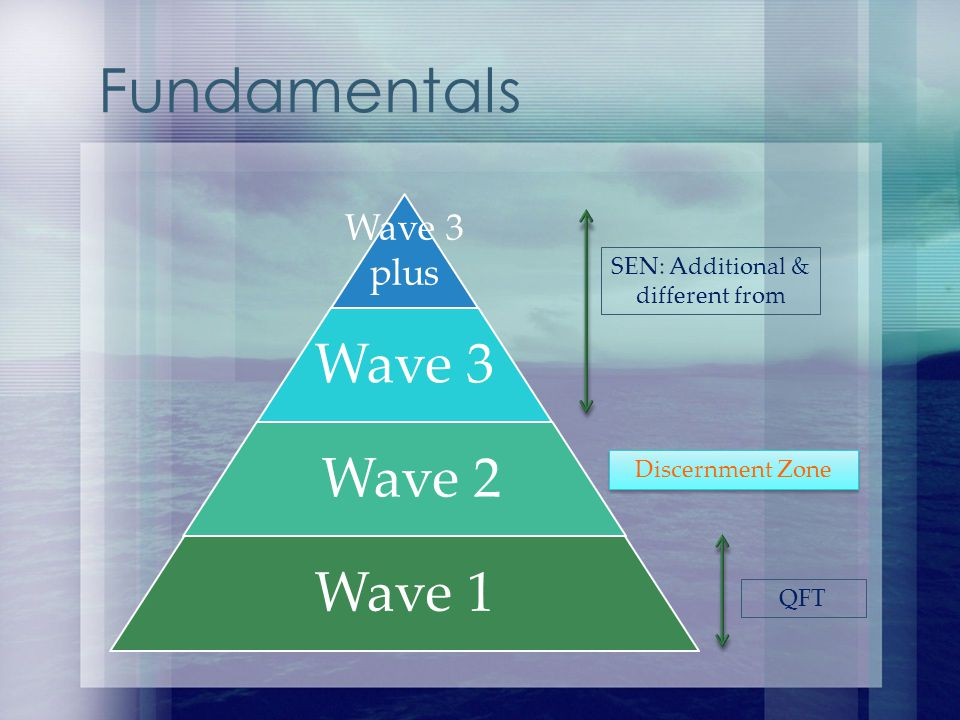 Wave 3 plus Wave 3 Wave 2 Wave 1 Fundamentals SEN: Additional & different from QFT Discernment Zone