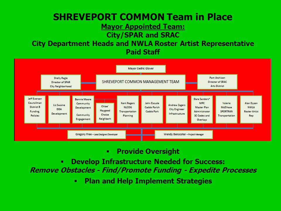 SHREVEPORT COMMON Team in Place Mayor Appointed Team: City/SPAR and SRAC City Department Heads and NWLA Roster Artist Representative Paid Staff Provide Oversight Develop Infrastructure Needed for Success: Remove Obstacles - Find/Promote Funding - Expedite Processes Plan and Help Implement Strategies