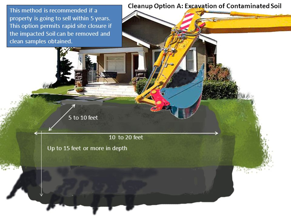 10 to 20 feet 5 to 10 feet Up to 15 feet or more in depth In this process: All accessible Contaminated Soil is excavated and transported to an approved disposal facility.