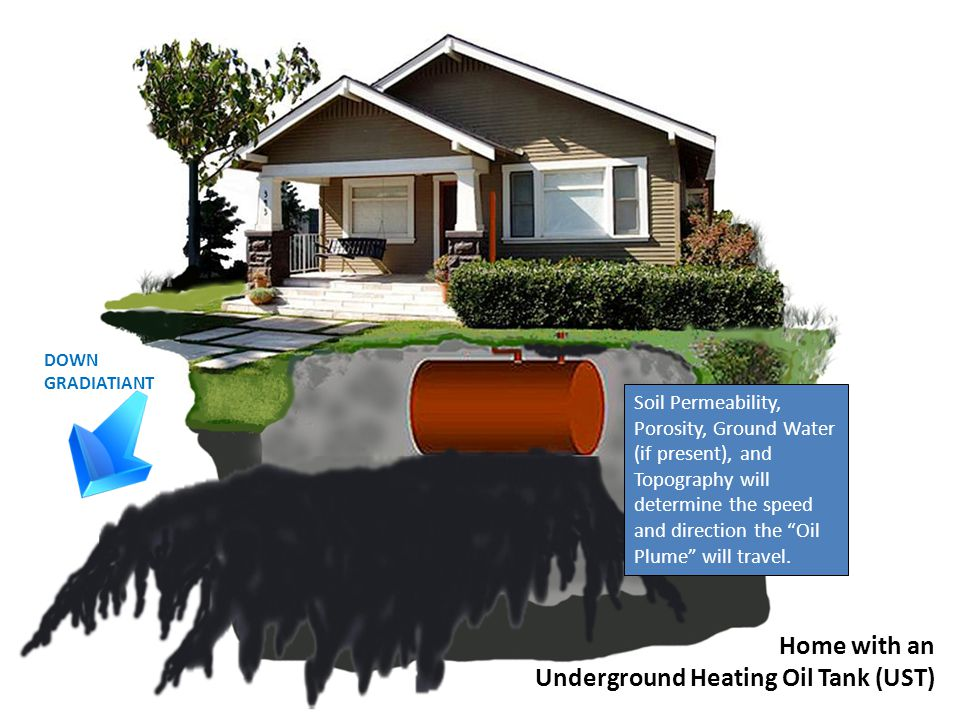 As the Tank ages, it will eventually leak. Home with an Underground Heating Oil Tank (UST)
