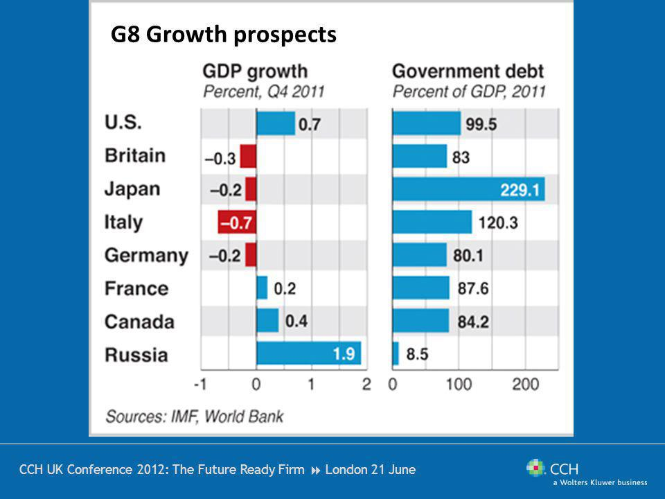 CCH UK Conference 2012: The Future Ready Firm London 21 June G8 Growth prospects