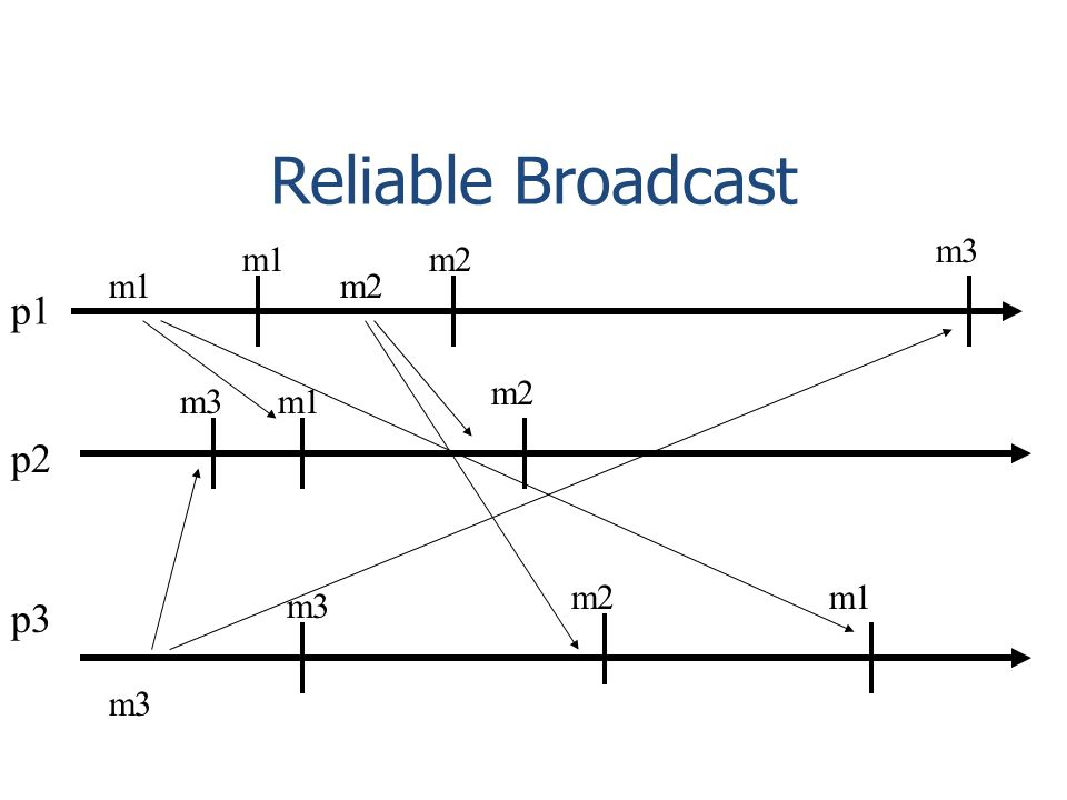 Reliable Broadcast p1 p2 p3 m2 m1 m2 m1 m3 m1m2 m3 m2