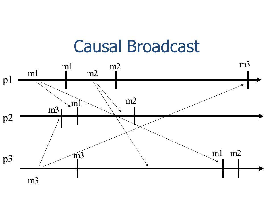 Causal Broadcast p1 p2 p3 m2 m1 m2 m1 m3 m1m2 m3 m2