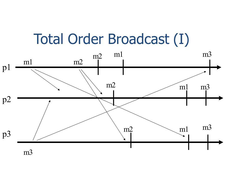 Total Order Broadcast (I) p1 p2 p3 m2 m1 m3 m2 m1 m3 m1 m2 m3 m1 m3 m2