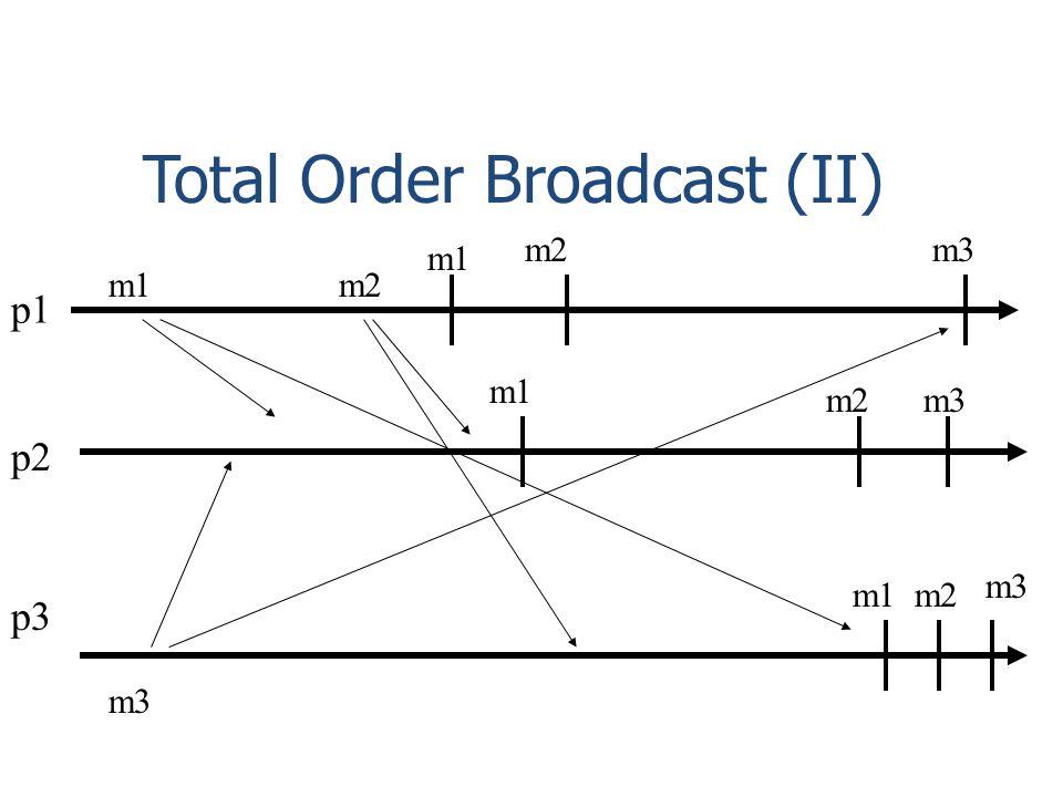 Total Order Broadcast (II) p1 p2 p3 m1 m2 m3 m1 m3 m2 m1 m3 m2 m3 m2