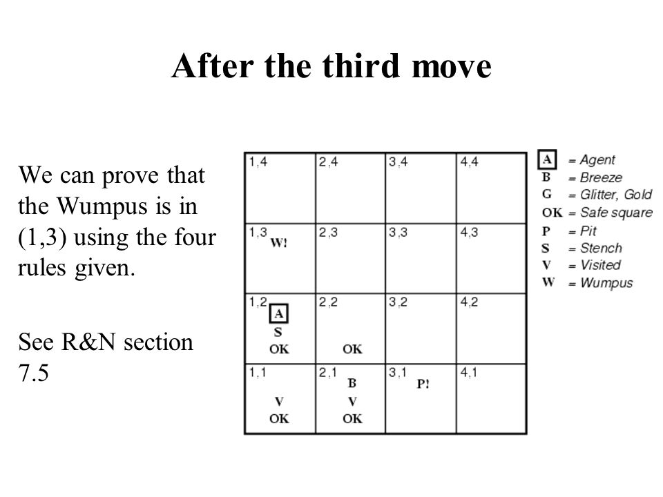 After the third move We can prove that the Wumpus is in (1,3) using the four rules given. See R&N section 7.5