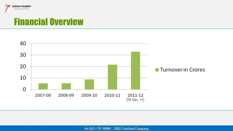 Financial Overview An ISO / TS 16949 : 2002 Certified Company (Till Dec, 11)