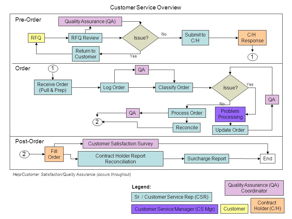 Receive Order (Pull & Prep) Log Order Reconcile Problem Processing QA Classify Order Process Order RFQ Sr. / Customer Service Rep (CSR) Customer Servi