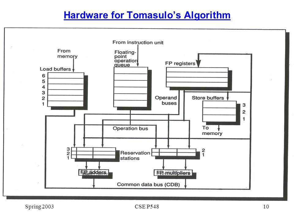Spring 2003CSE P54810 Hardware for Tomasulos Algorithm