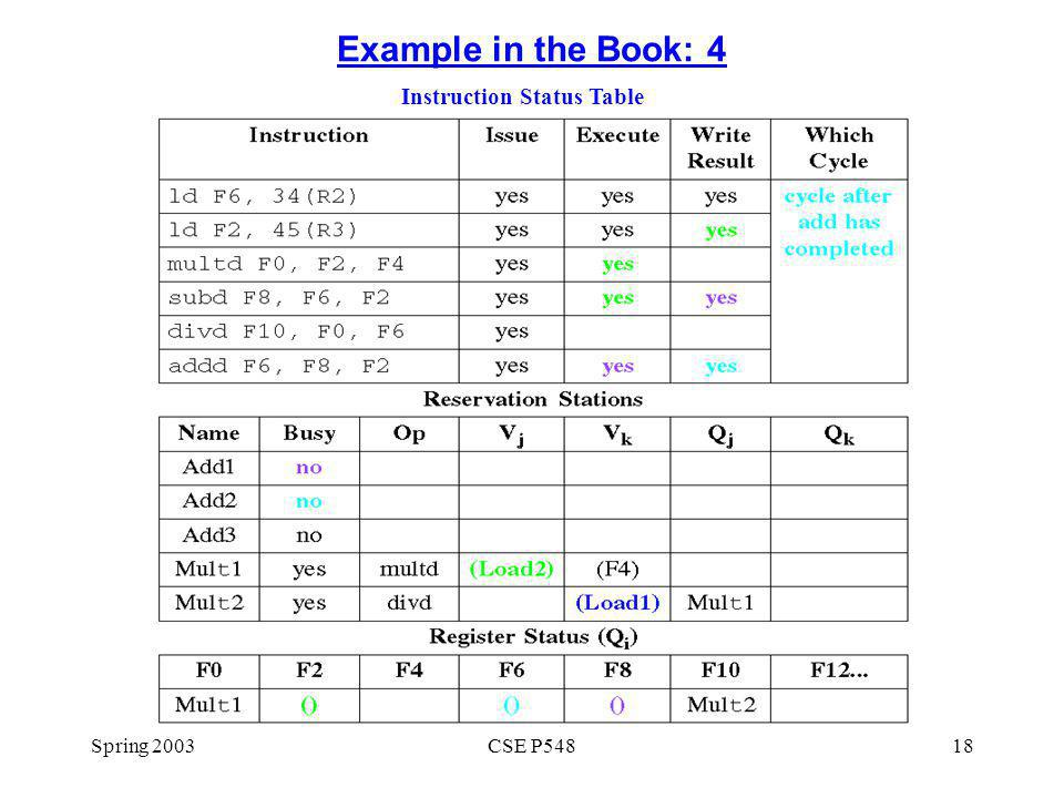 Spring 2003CSE P54818 Example in the Book: 4 Instruction Status Table
