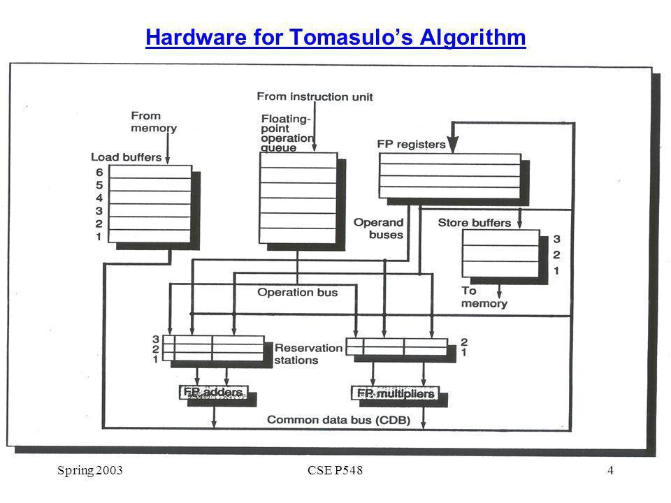 Spring 2003CSE P5484 Hardware for Tomasulos Algorithm