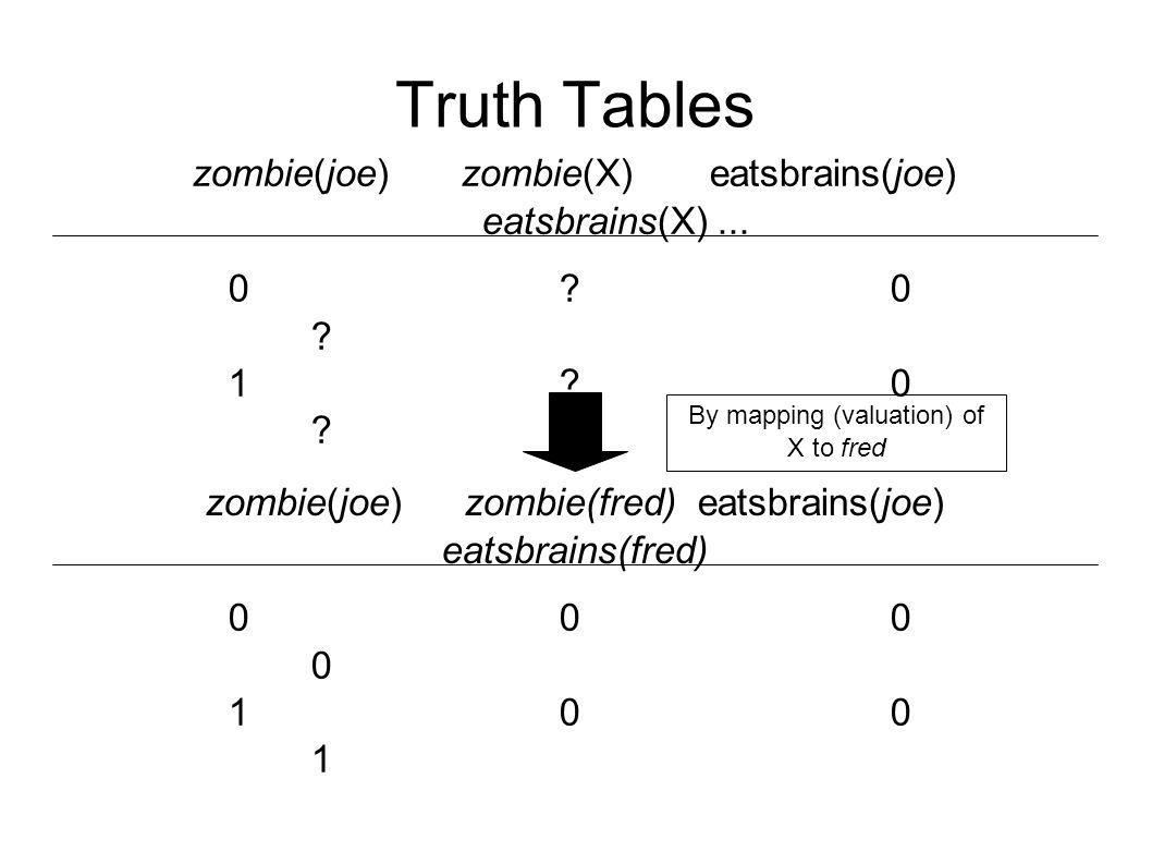 Truth Tables zombie(joe) zombie(X) eatsbrains(joe) eatsbrains(X)... 0?0?1?0?0?0?1?0? zombie(joe) zombie(fred) eatsbrains(joe) eatsbrains(fred) 0000100